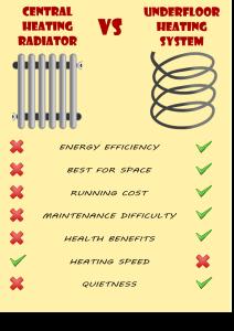 Infographic of central heating radiators Vs underfloor heating