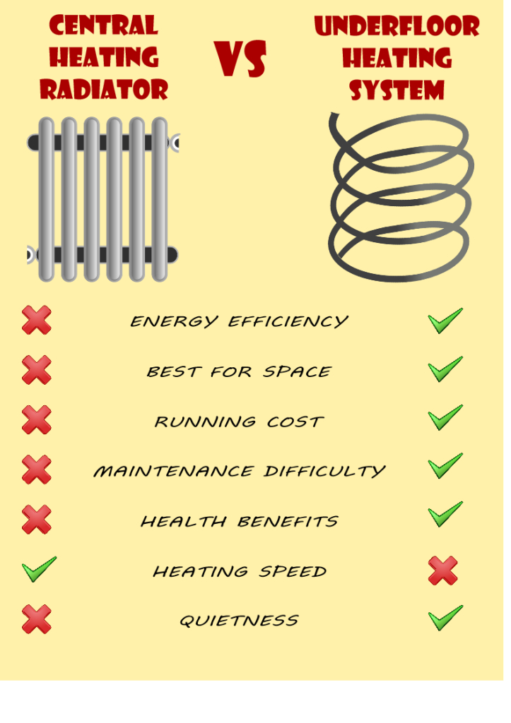 Infographic of central heating radiators Vs underfloor heating