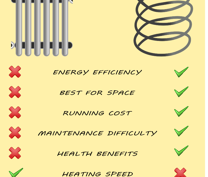 Central Heating Radiators Vs UFH